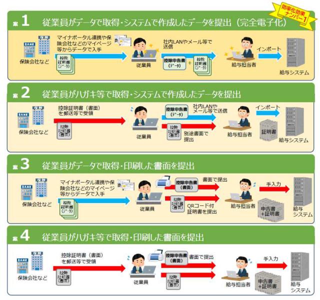 税金,電子化